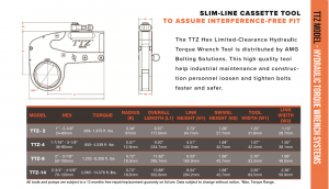 TTZ 2 System for Pancake Low Clearance Torque Wrench